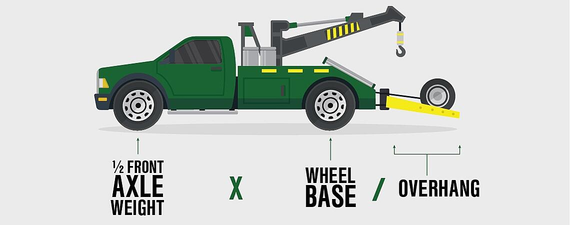 How to calculate your tow truck's towing capacity: One